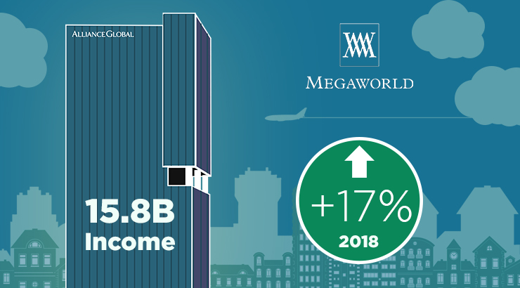 Megaworld's net income jumps 17% to record high of P15.8-B in 2018