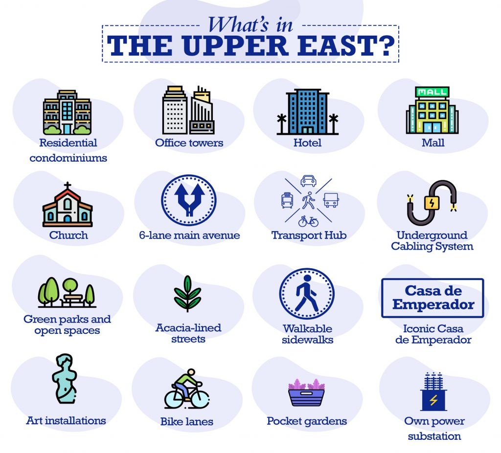 The Upper East Infographic