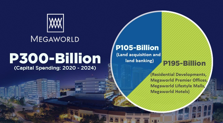 Megaworld allocates P300-B for 5-year CAPEX until 2024
