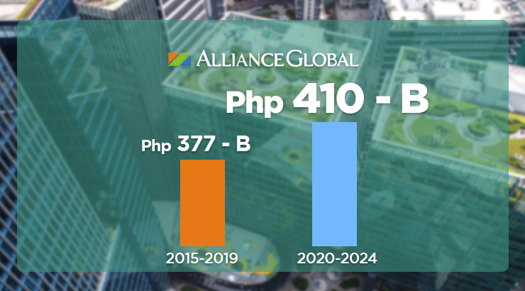 AGI sets aside P410B for five-year capex