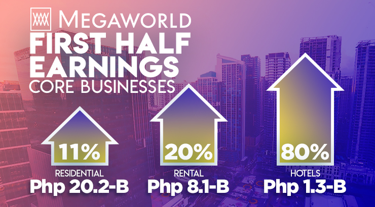 Megaworld's 1H 2019 earnings up 18% to P8.9B