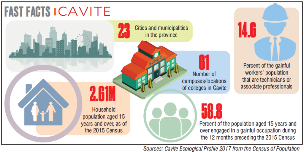 Megaworld Premier Offices Infographics Cavite