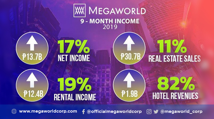 Double digit growth in core businesses boost Megaworld's 9-mo profits anew