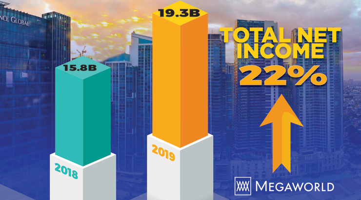 Megaworld 2019 Income Image